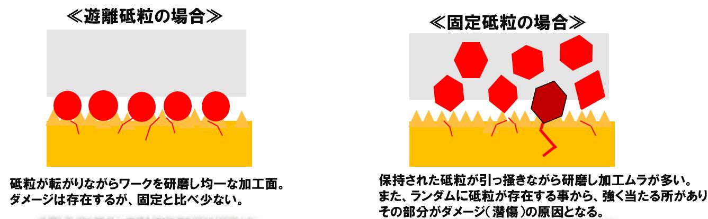 遊離砥粒と固定砥粒のダメージの違いの図